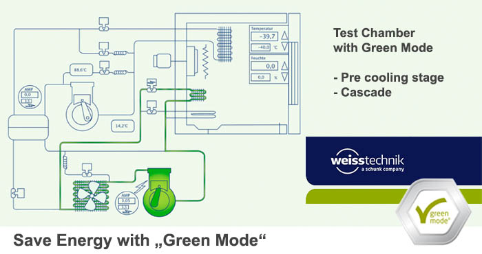Weiss Test chamber with Green Mode